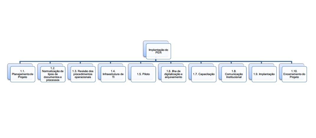 Fases do Projeto UFBAPEN