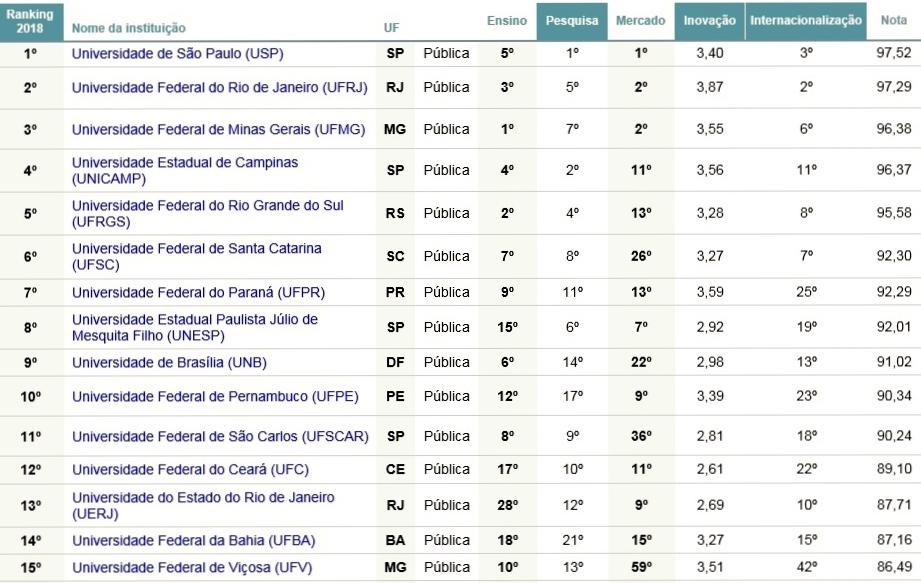 Ranking Folha