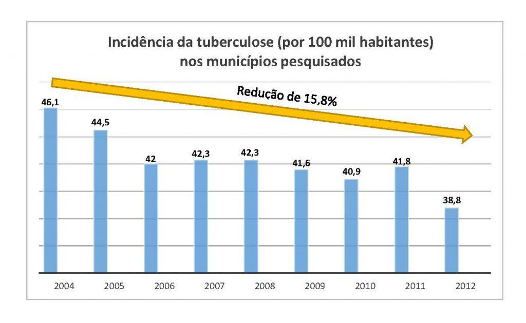 Tuberculose Tabela