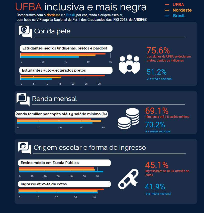 UFBA mais negra e inclusiva