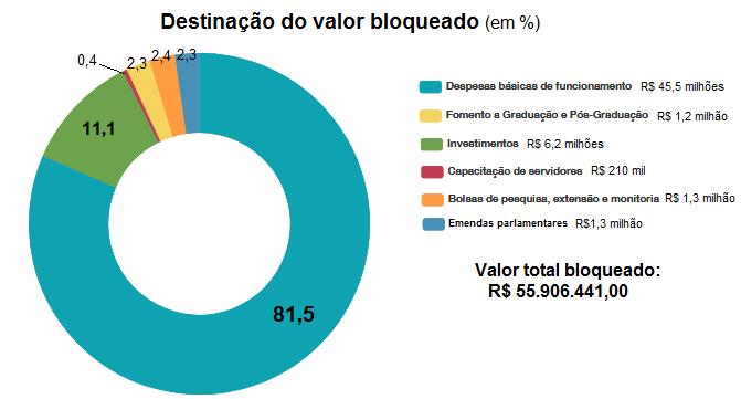 percentual bloqueio 3
