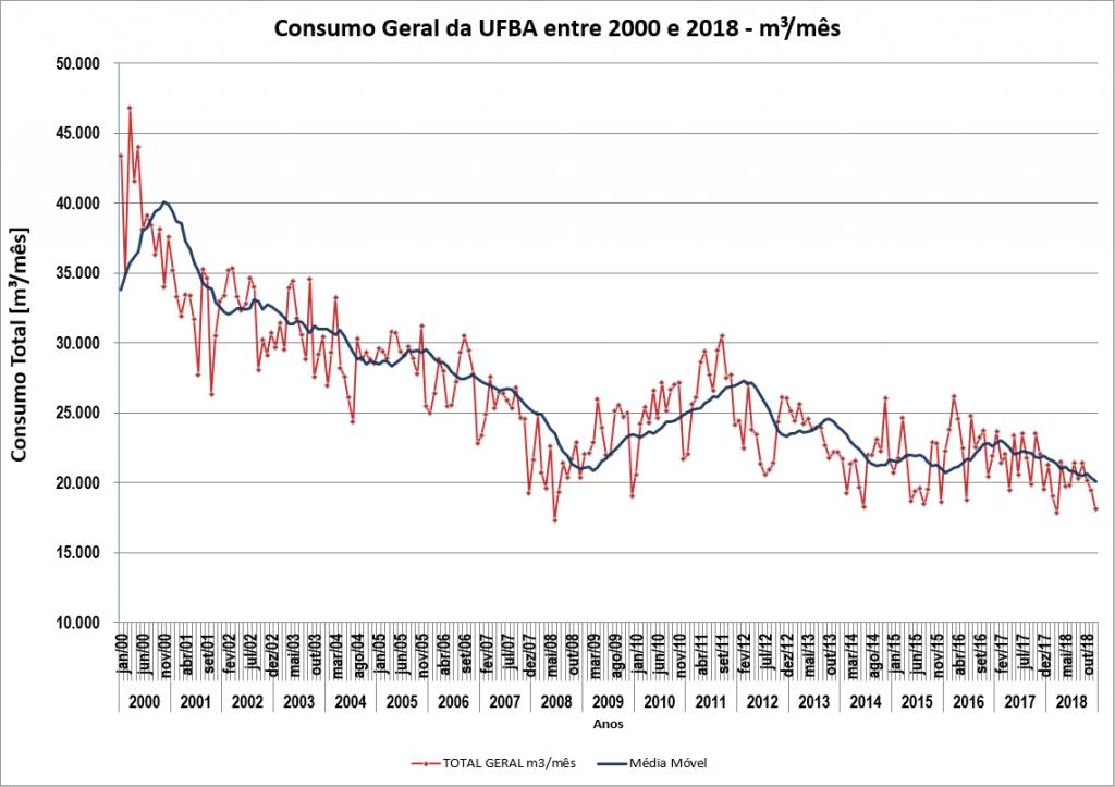 consumo-geral-ufba