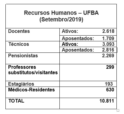 recursos humanos ufba - setembro 2019
