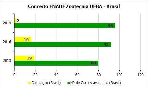 O curso de Zootecnia, que recebeu a nota máxima, está 2° lugar no Brasil (entre 96 cursos avaliados) e foi um dos únicos quatro cursos do país que alcançaram o conceito 5.