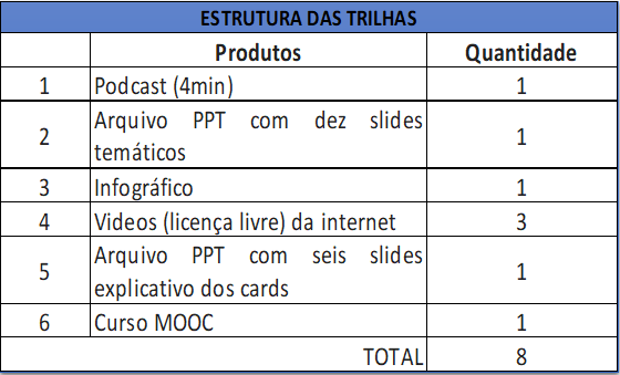 Trilhas Formativas_UFBA 2021. - quadro