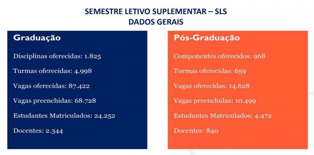 dados SLS